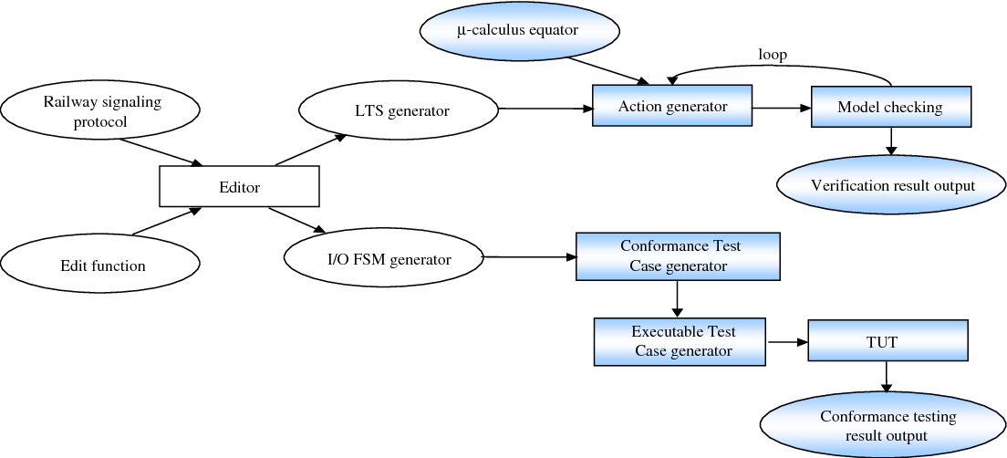 Verification and conformance test generation of