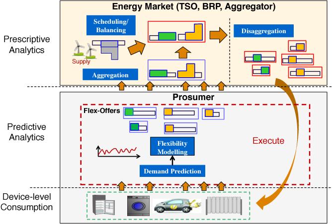 Figure 3 for Utilizing Device-level Demand Forecasting for Flexibility Markets - Full Version