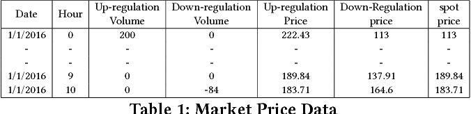 Figure 2 for Utilizing Device-level Demand Forecasting for Flexibility Markets - Full Version