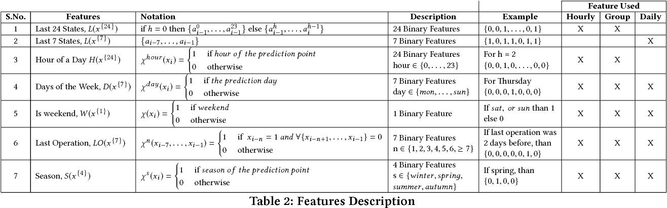Figure 4 for Utilizing Device-level Demand Forecasting for Flexibility Markets - Full Version