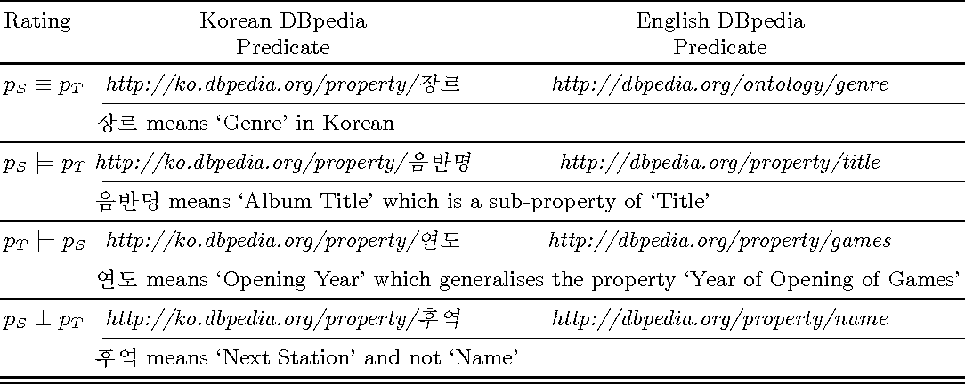 Figure 2 for Cross-Lingual Predicate Mapping Between Linked Data Ontologies