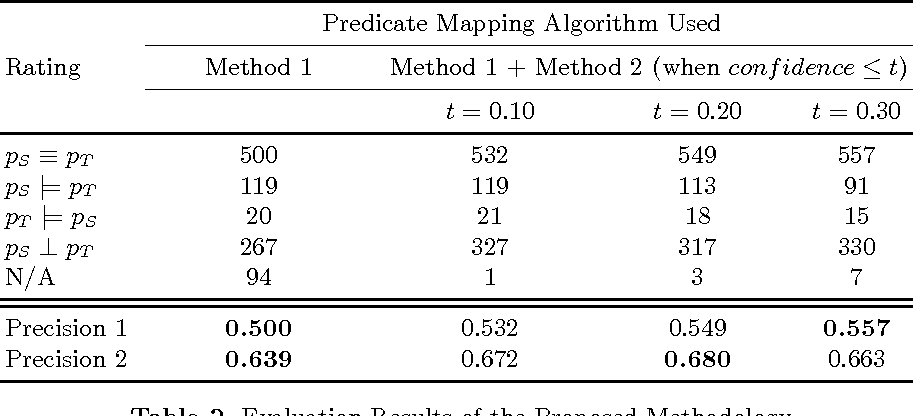 Figure 3 for Cross-Lingual Predicate Mapping Between Linked Data Ontologies