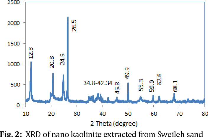 Fig. 2: XRD of nano kaolinite extracted from Sweileh sand
