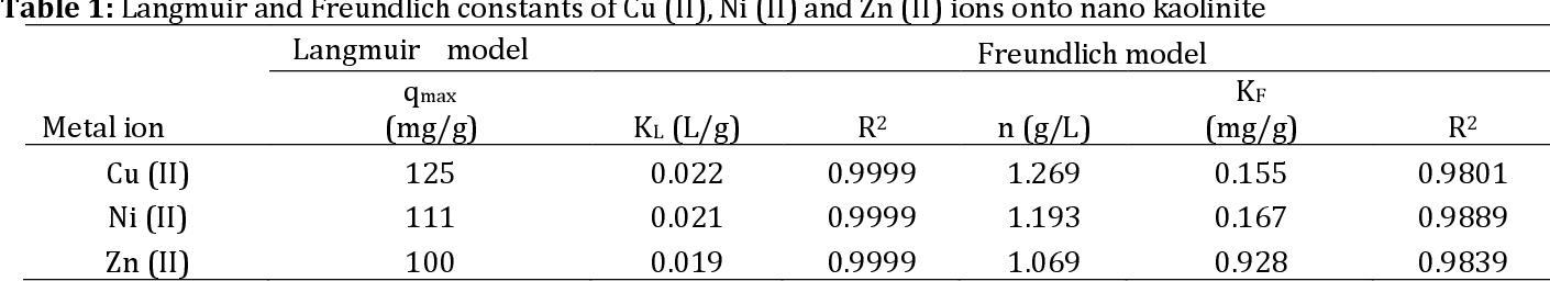 Table 1: Langmuir and Freundlich constants of Cu (II), Ni (II) and Zn (II) ions onto nano kaolinite