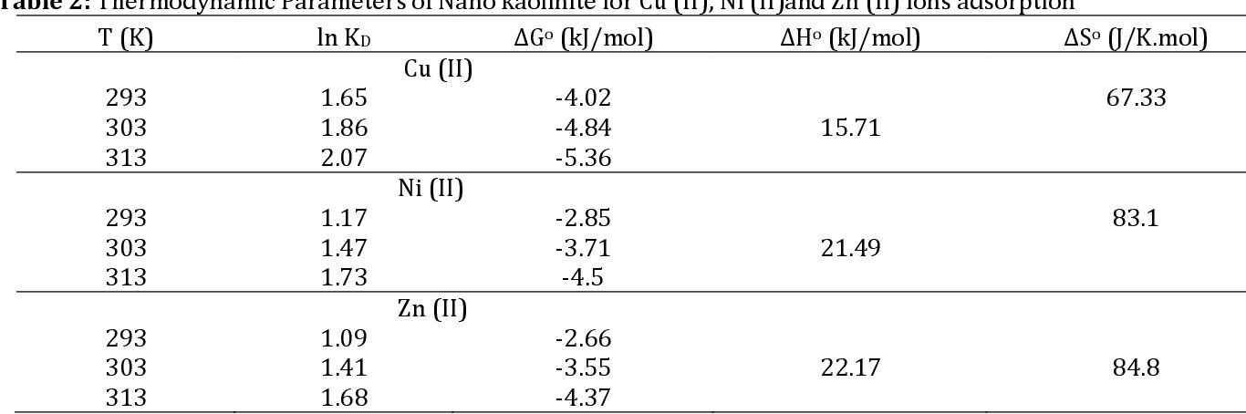 Table 2: Thermodynamic Parameters of Nano kaolinite for Cu (II), Ni (II)and Zn (II) ions adsorption