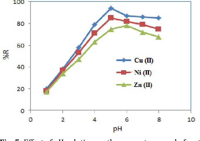 Fig. 5: Effect of pH solution on the percent removal of metal ions by nano kaolinite (T =303 K; 40 mg/L; pH = 5.5 - 6).