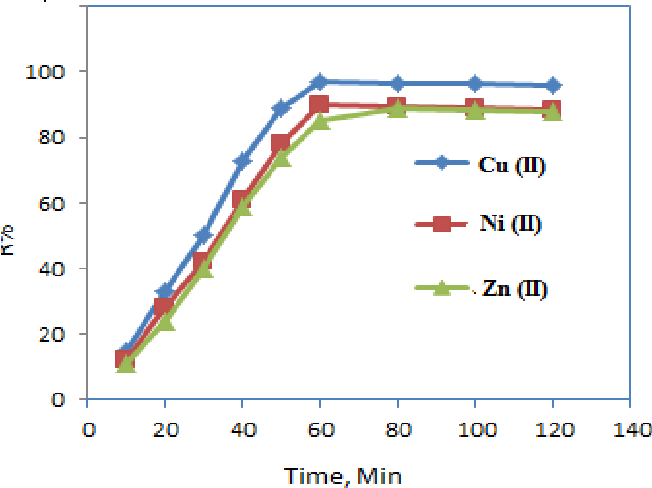 Fig. 6: Effect of contact time (min) on the percent removal of Cu(II), Ni(II) and Zn(II) ions by nano kaolinite; Initial metals concentration 40mg/L at 30oC.