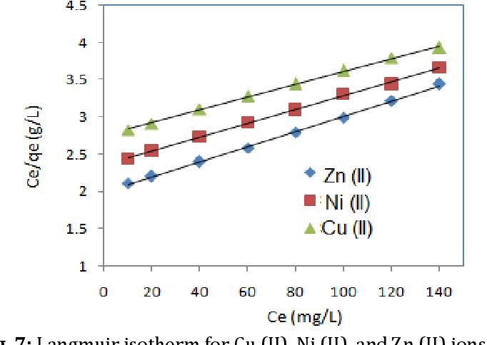 Fig. 7: Langmuir isotherm for Cu (II), Ni (II), and Zn (II) ions onto nano kaolinite.