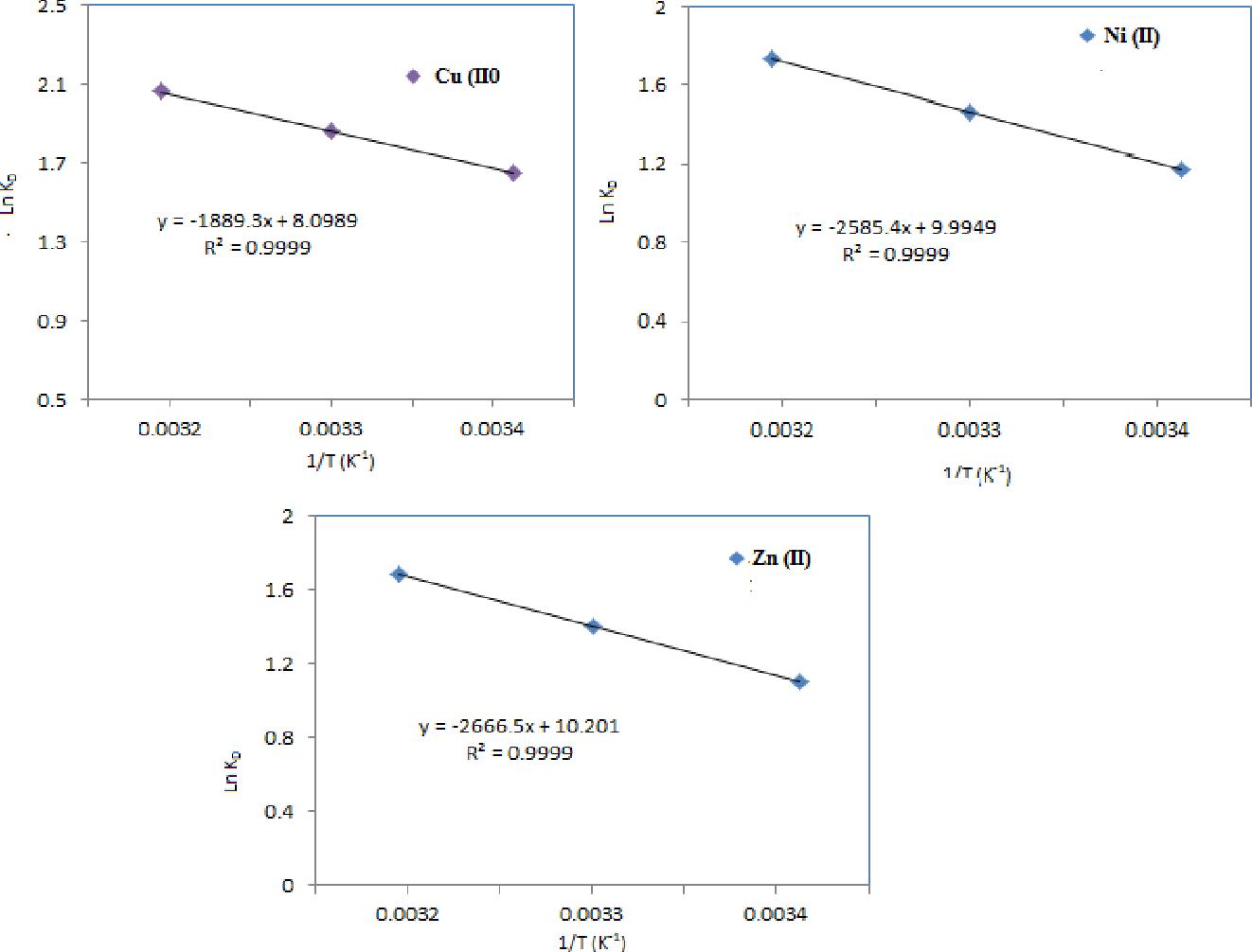 Fig. 9: ln KD vs 1/T for the adsorption of Cu (II), Ni (II) and Zn (II) ions.