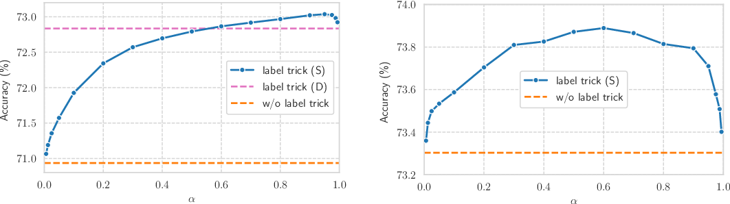 Figure 1 for Why Propagate Alone? Parallel Use of Labels and Features on Graphs