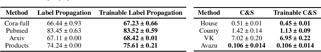 Figure 2 for Why Propagate Alone? Parallel Use of Labels and Features on Graphs