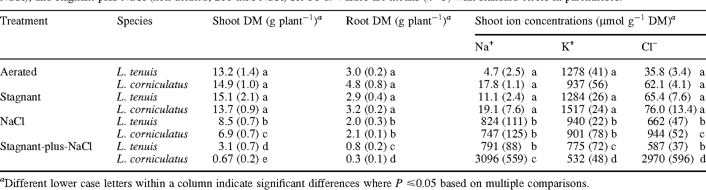 Table 2. Dry mass data and shoot ion concentrations for Lotus tenuis and Lotus corniculatus after 56 d treatment (Experiment 3)