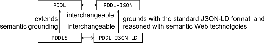 Figure 1 for Design and Implementation of Linked Planning Domain Definition Language