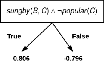 Figure 3 for Knowledge Infused Policy Gradients with Upper Confidence Bound for Relational Bandits