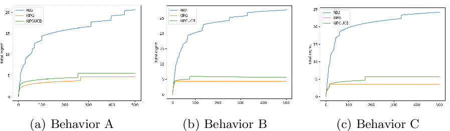 Figure 4 for Knowledge Infused Policy Gradients with Upper Confidence Bound for Relational Bandits