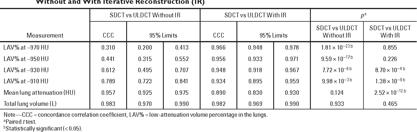TABLE 2: Agreement of CT Quantification Between Standard-Dose (SDCT) and Ultralow-Dose CT (ULDCT) Without and With Iterative Reconstruction (IR)