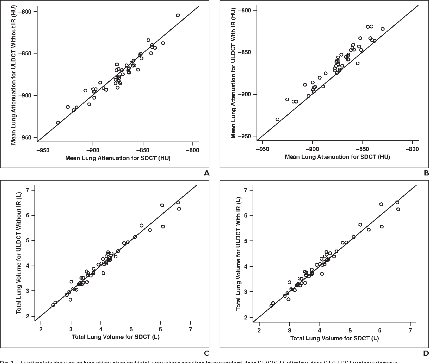 Fig. 2—Scatterplots show mean lung attenuation and total lung volume resulting from standard-dose CT (SDCT), ultralow-dose CT (ULDCT) without iterative reconstruction (IR), and ULDCT with IR. A and B, Mean lung attenuation. C and D, Total lung volume.