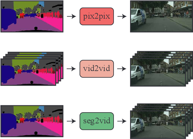 Figure 1 for Video Generation from Single Semantic Label Map