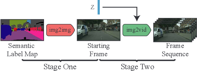 Figure 3 for Video Generation from Single Semantic Label Map