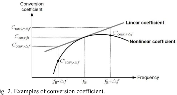 Frequency-offset method to determine conversion coefficient of