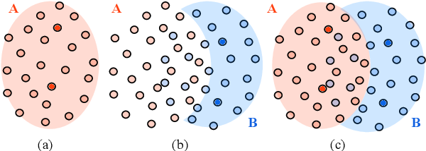 Figure 1 for SupMMD: A Sentence Importance Model for Extractive Summarization using Maximum Mean Discrepancy
