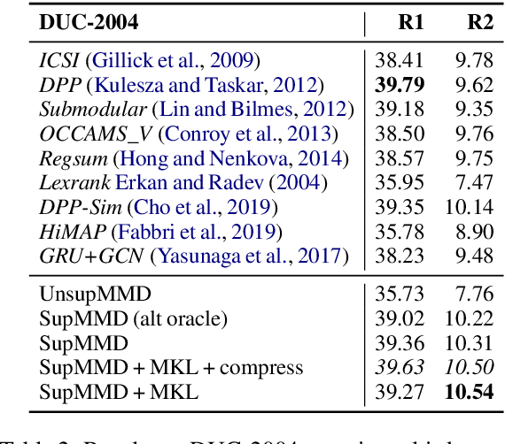 Figure 3 for SupMMD: A Sentence Importance Model for Extractive Summarization using Maximum Mean Discrepancy