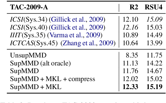 Figure 4 for SupMMD: A Sentence Importance Model for Extractive Summarization using Maximum Mean Discrepancy