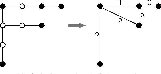 Fig. 4. The virtual graph on the dominating nodes.
