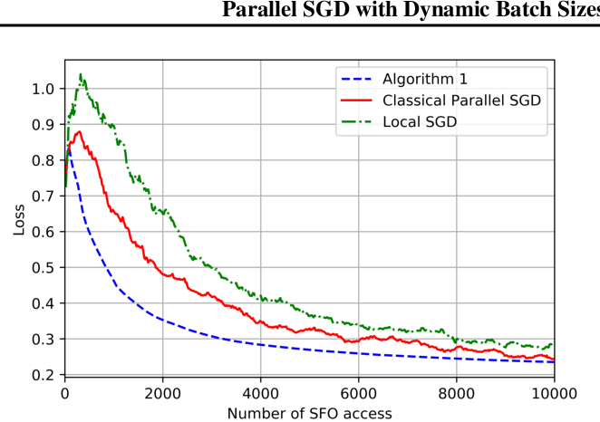 Figure 1 for On the Computation and Communication Complexity of Parallel SGD with Dynamic Batch Sizes for Stochastic Non-Convex Optimization