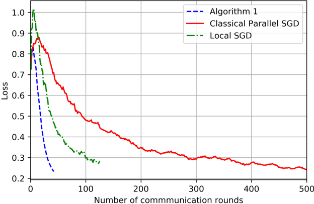 Figure 2 for On the Computation and Communication Complexity of Parallel SGD with Dynamic Batch Sizes for Stochastic Non-Convex Optimization