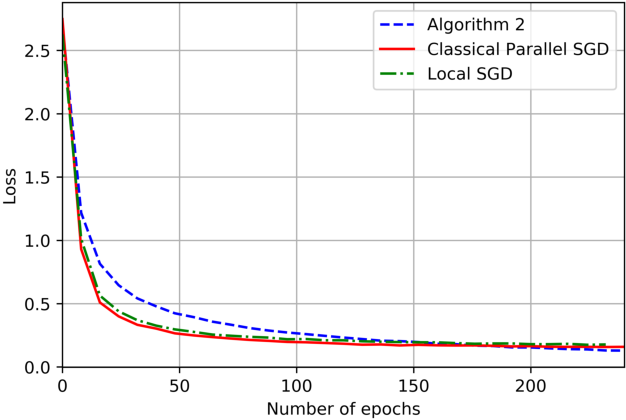 Figure 3 for On the Computation and Communication Complexity of Parallel SGD with Dynamic Batch Sizes for Stochastic Non-Convex Optimization