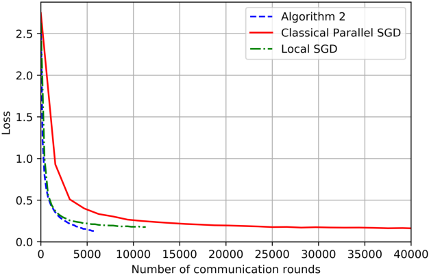 Figure 4 for On the Computation and Communication Complexity of Parallel SGD with Dynamic Batch Sizes for Stochastic Non-Convex Optimization
