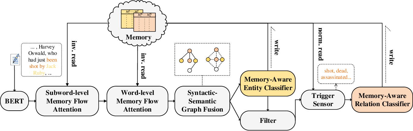 Figure 1 for A Trigger-Sense Memory Flow Framework for Joint Entity and Relation Extraction