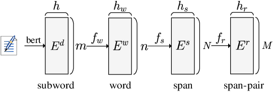 Figure 3 for A Trigger-Sense Memory Flow Framework for Joint Entity and Relation Extraction