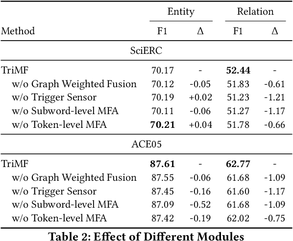 Figure 4 for A Trigger-Sense Memory Flow Framework for Joint Entity and Relation Extraction