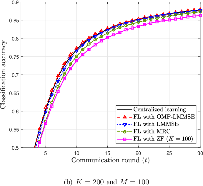 Figure 3 for Gradient Estimation for Federated Learning over Massive MIMO Communication Systems