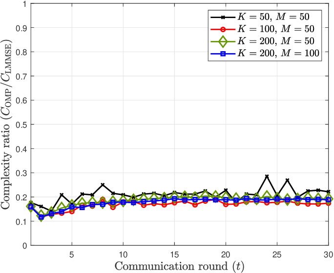 Figure 4 for Gradient Estimation for Federated Learning over Massive MIMO Communication Systems