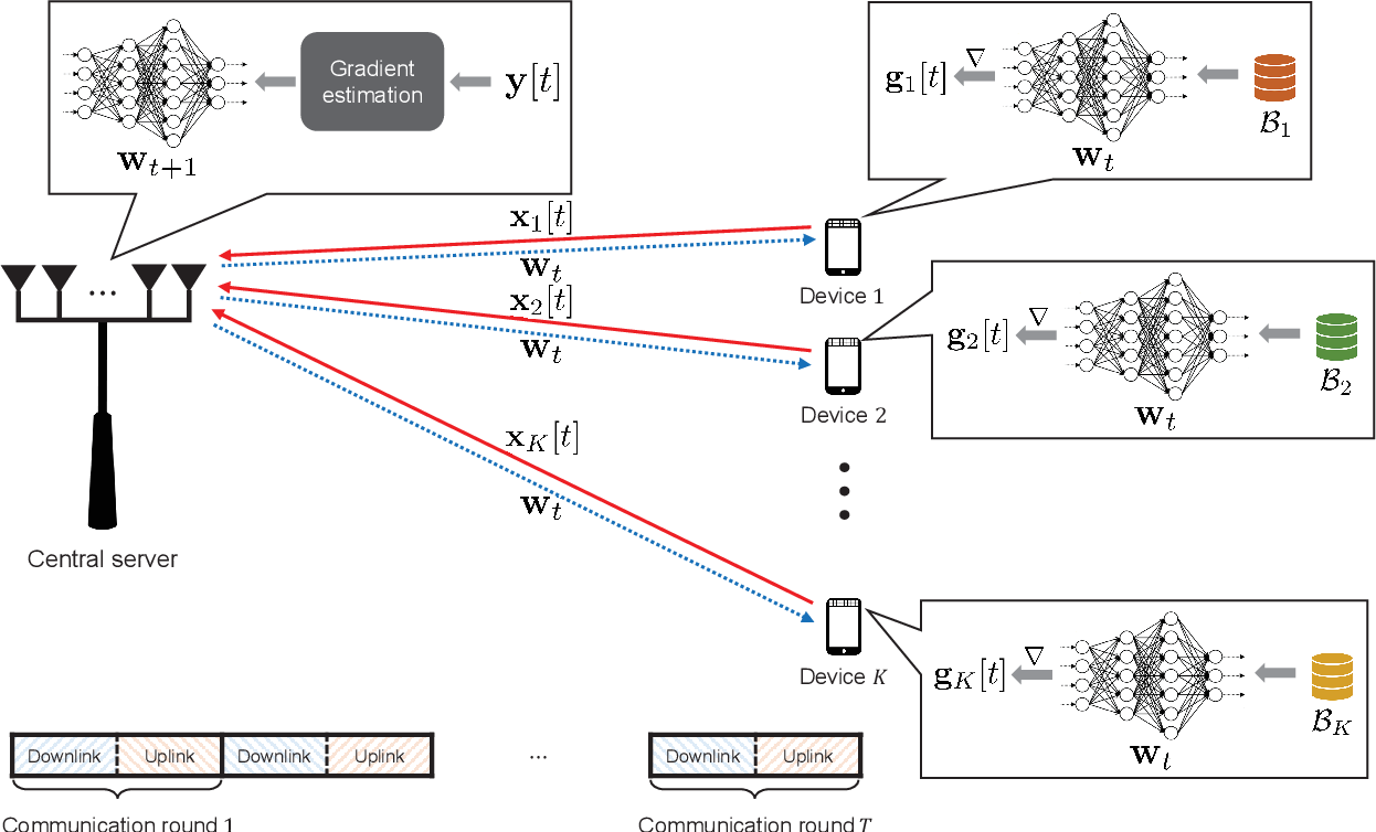 Figure 1 for Gradient Estimation for Federated Learning over Massive MIMO Communication Systems