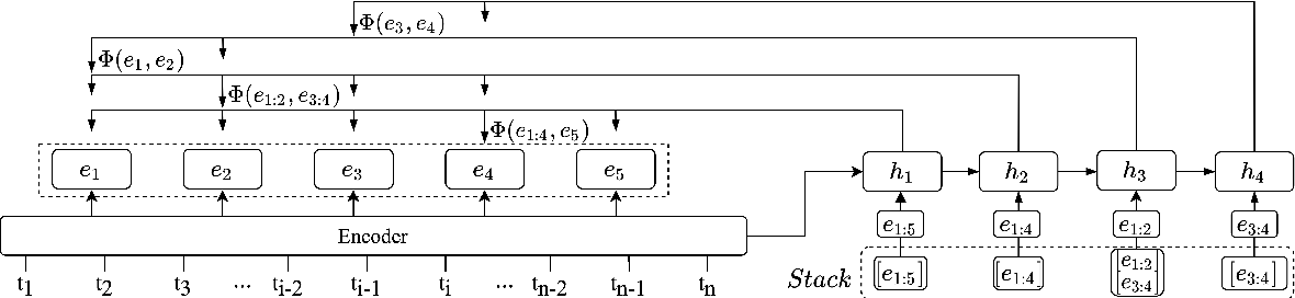 Figure 3 for Multilingual Neural RST Discourse Parsing