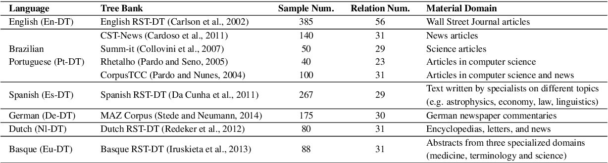 Figure 2 for Multilingual Neural RST Discourse Parsing