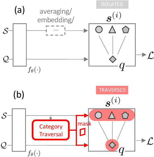 Figure 1 for Finding Task-Relevant Features for Few-Shot Learning by Category Traversal