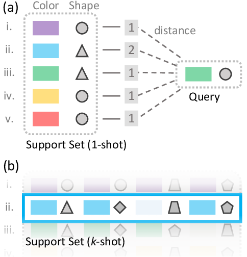 Figure 3 for Finding Task-Relevant Features for Few-Shot Learning by Category Traversal
