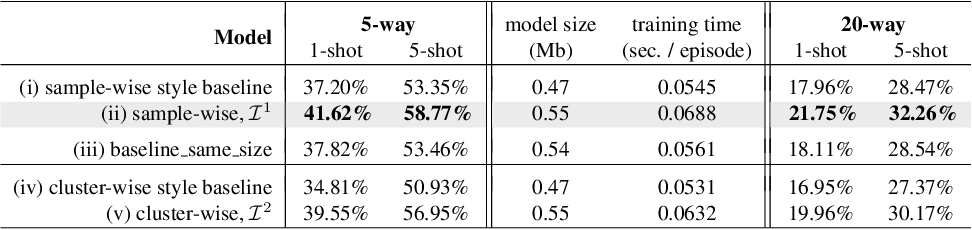 Figure 2 for Finding Task-Relevant Features for Few-Shot Learning by Category Traversal