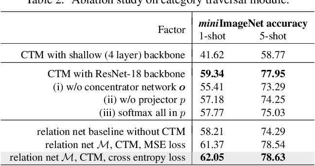 Figure 4 for Finding Task-Relevant Features for Few-Shot Learning by Category Traversal