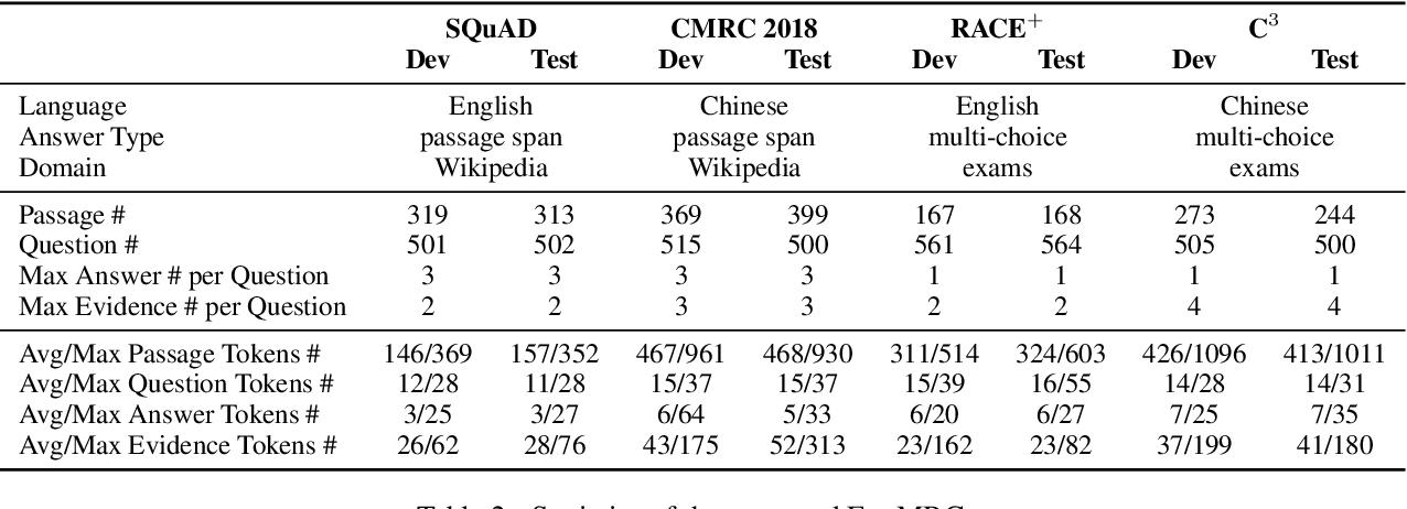 Figure 3 for ExpMRC: Explainability Evaluation for Machine Reading Comprehension