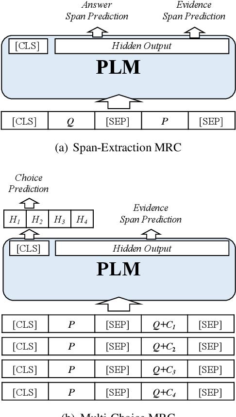 Figure 4 for ExpMRC: Explainability Evaluation for Machine Reading Comprehension