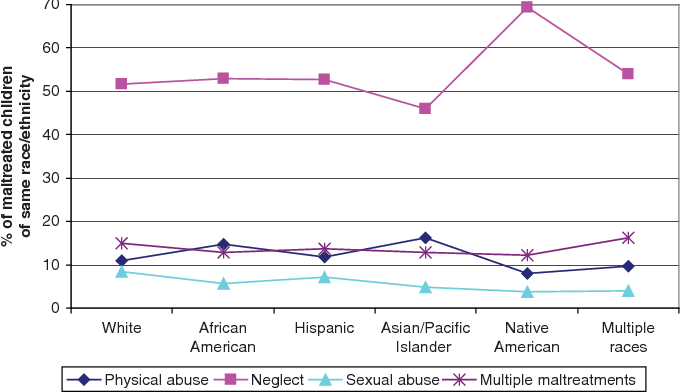 2 Types Of Child Abuse Have Same >> Figure 2 From Child Maltreatment Among Asian Americans
