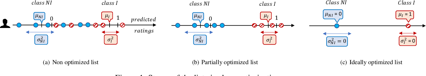 Figure 1 for Towards Comprehensive Recommender Systems: Time-Aware UnifiedcRecommendations Based on Listwise Ranking of Implicit Cross-Network Data