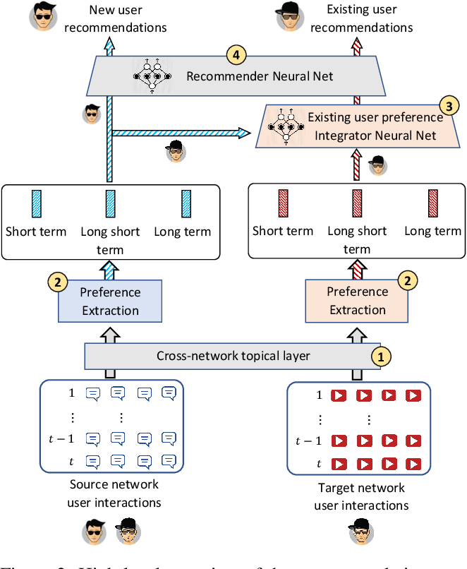 Figure 3 for Towards Comprehensive Recommender Systems: Time-Aware UnifiedcRecommendations Based on Listwise Ranking of Implicit Cross-Network Data