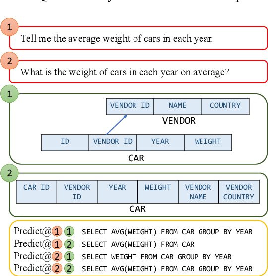 Figure 1 for MT-Teql: Evaluating and Augmenting Consistency of Text-to-SQL Models with Metamorphic Testing